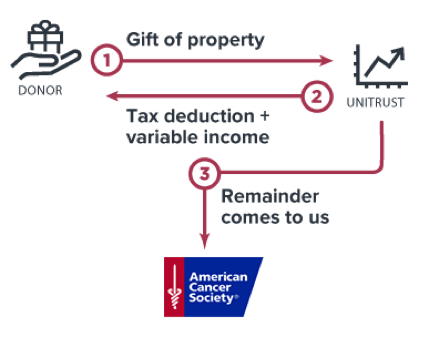 This option provides an immediate tax deduction to the donor for the charitable gift, as well as annual distributions from the trust.